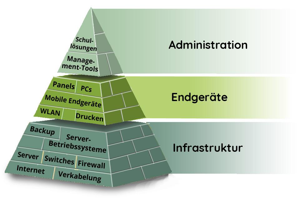 Ein IT-Netzwerk bestehend aus der Infrastrukturbasis bis hin zur Administration
